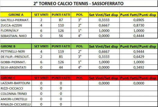 CLASSIFICA CALCIO TENNIS